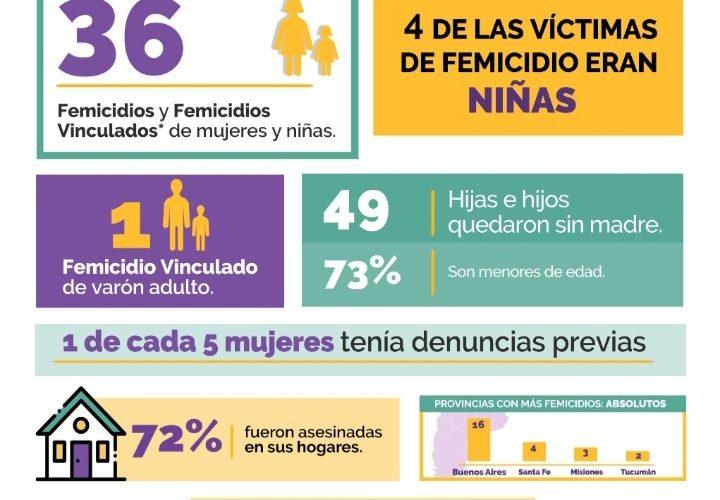 Informe de femicidios ocurridos durante la cuarentena realizado por La Casa del Encuentro