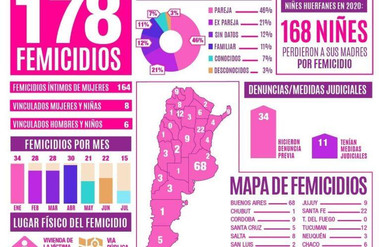 Entre enero y julio de este año se cometieron 178 FEMICIDIOS