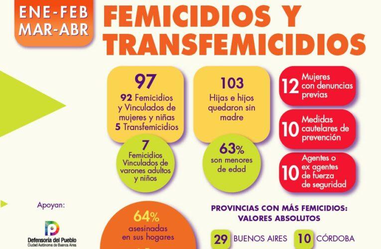 En Argentina se produjeron 92 femicidios en los primeros cuatro meses del año