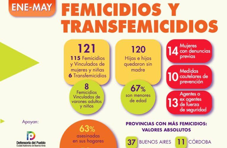 De enero a mayo se registraron 115 femicidios en Argentina