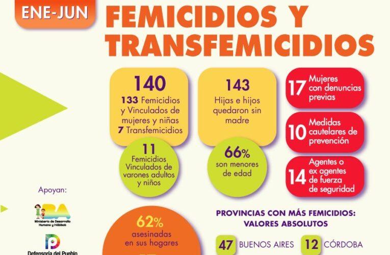 En Argentina desde enero a junio se produjeron 133 femicidios